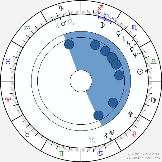 Eran Riklis wikipedia, horoscope, astrology, instagram