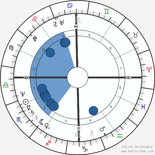 Gary Rajsich wikipedia, horoscope, astrology, instagram