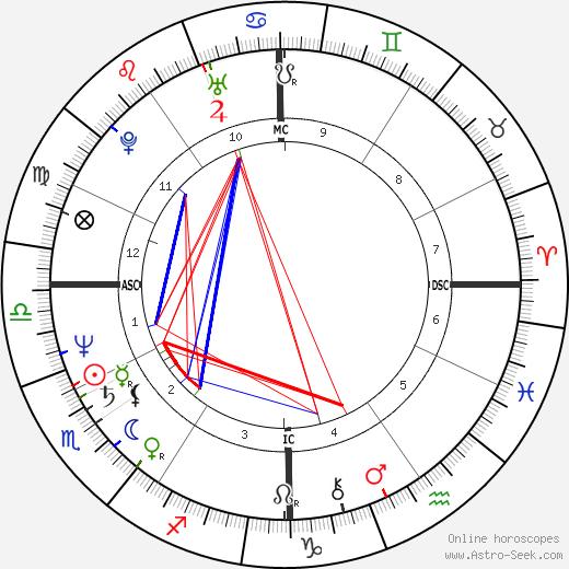 Gary Rajsich день рождения гороскоп, Gary Rajsich Натальная карта онлайн
