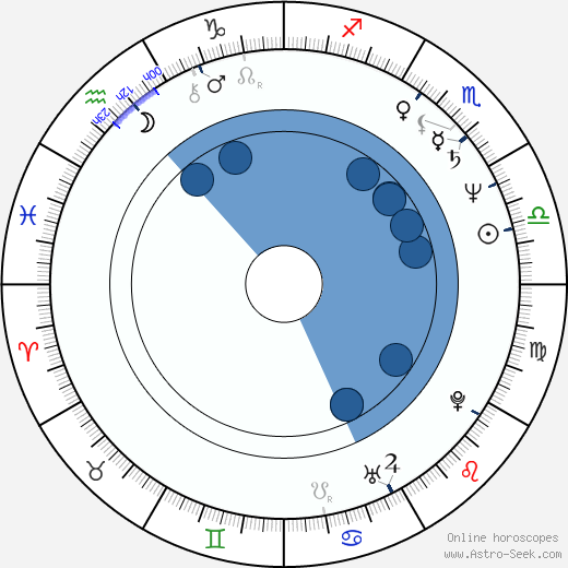 Geppy Geijeses wikipedia, horoscope, astrology, instagram