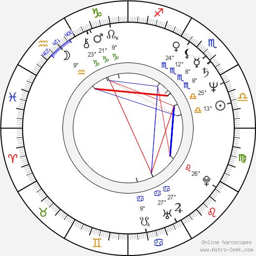 Geppy Geijeses birth chart, biography, wikipedia 2020, 2021