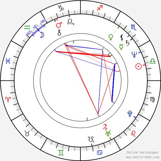 Geppy Geijeses birth chart, Geppy Geijeses astro natal horoscope, astrology
