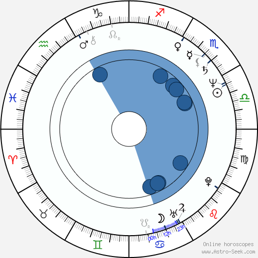 Heinrich Dahms wikipedia, horoscope, astrology, instagram