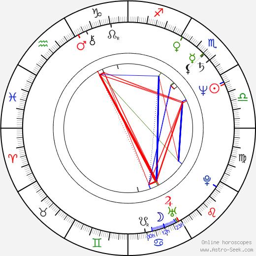 Heinrich Dahms день рождения гороскоп, Heinrich Dahms Натальная карта онлайн