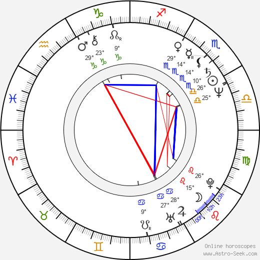 Jan Jurewicz birth chart, biography, wikipedia 2020, 2021