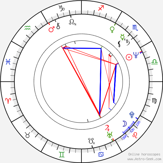 Jan Jurewicz astro natal birth chart, Jan Jurewicz horoscope, astrology