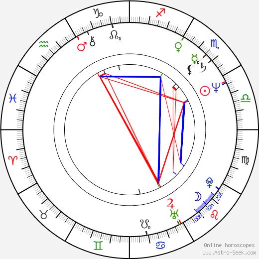 Jan Jurewicz birth chart, Jan Jurewicz astro natal horoscope, astrology