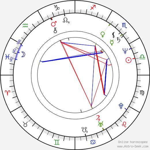 John O'Hurley birth chart, John O'Hurley astro natal horoscope, astrology