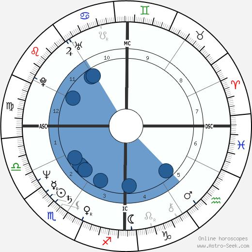 Ken Wahl wikipedia, horoscope, astrology, instagram