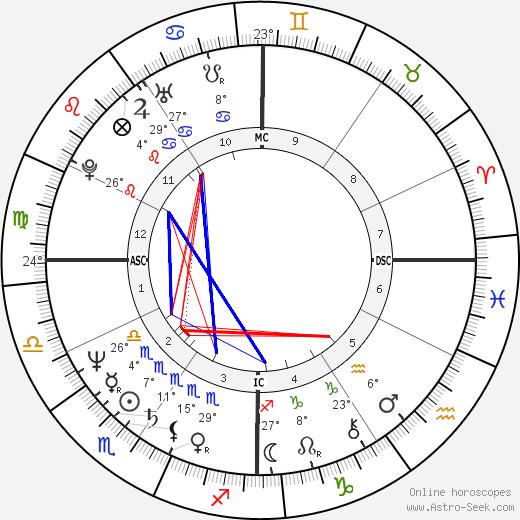Ken Wahl birth chart, biography, wikipedia 2019, 2020