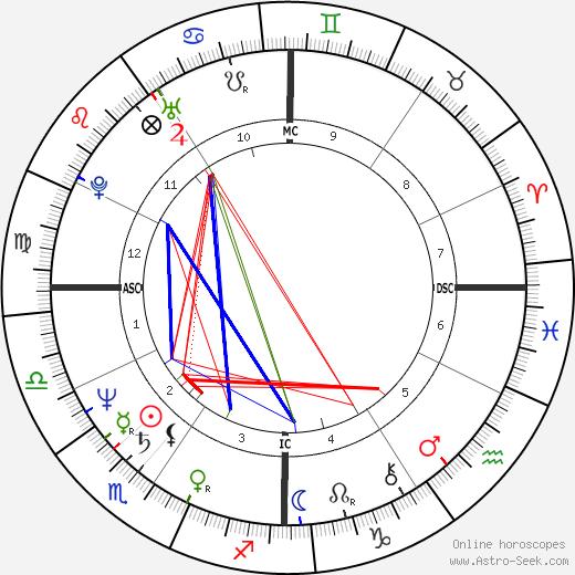 Ken Wahl birth chart, Ken Wahl astro natal horoscope, astrology