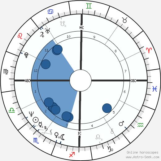 Kip Young wikipedia, horoscope, astrology, instagram