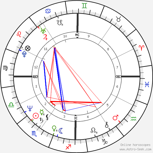 Kip Young tema natale, oroscopo, Kip Young oroscopi gratuiti, astrologia