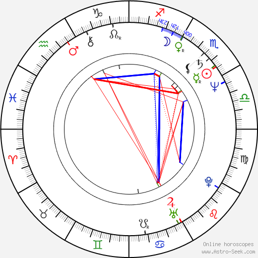 Lee Child Birth Chart Horoscope, Date of Birth, Astro