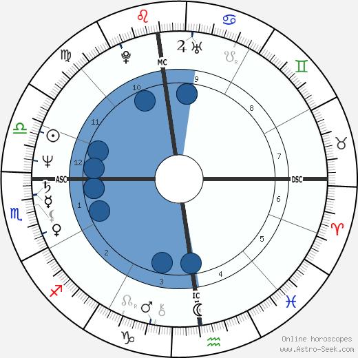 Linda Griffiths wikipedia, horoscope, astrology, instagram