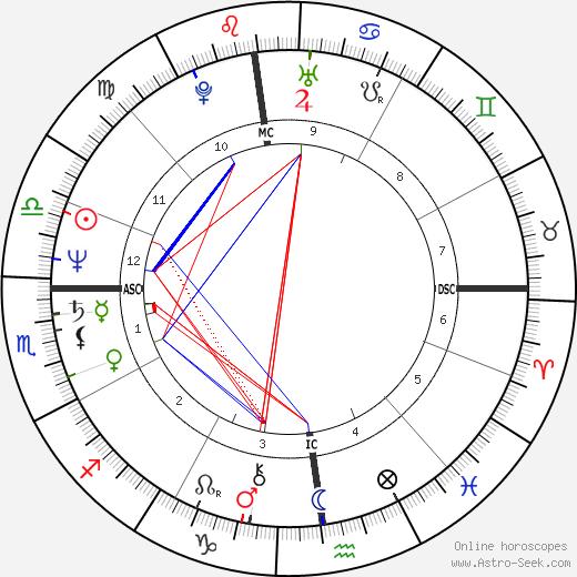 Linda Griffiths день рождения гороскоп, Linda Griffiths Натальная карта онлайн