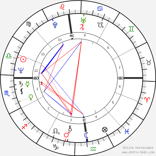 Linda Griffiths tema natale, oroscopo, Linda Griffiths oroscopi gratuiti, astrologia