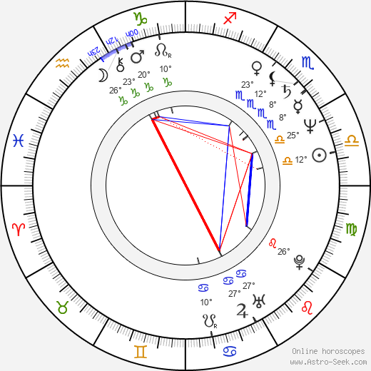 Marek Wlodarczyk birth chart, biography, wikipedia 2019, 2020