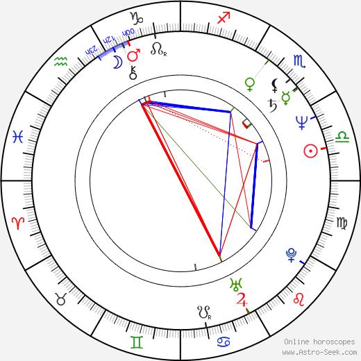 Marek Wlodarczyk день рождения гороскоп, Marek Wlodarczyk Натальная карта онлайн