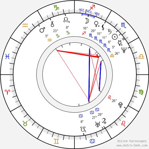 Martina Servatius birth chart, biography, wikipedia 2020, 2021