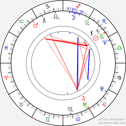 Martina Servatius birth chart, Martina Servatius astro natal horoscope, astrology