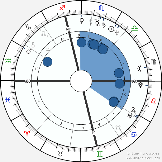 Massimo Ghini wikipedia, horoscope, astrology, instagram