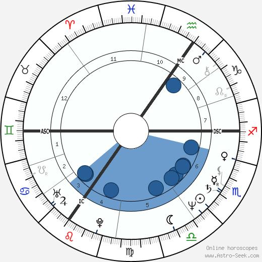Max-Michael Baltin wikipedia, horoscope, astrology, instagram
