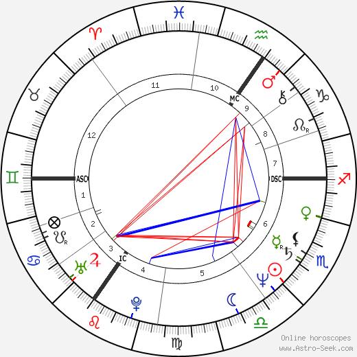 Max-Michael Baltin день рождения гороскоп, Max-Michael Baltin Натальная карта онлайн