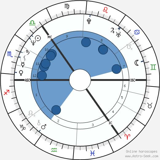 Michael Forsyth wikipedia, horoscope, astrology, instagram