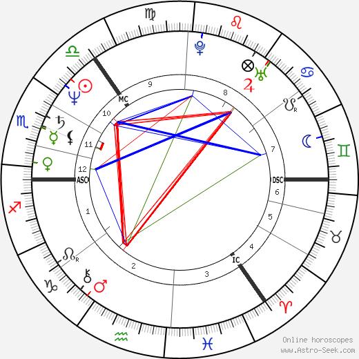 Michael Forsyth день рождения гороскоп, Michael Forsyth Натальная карта онлайн