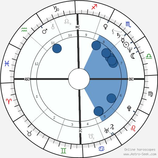 Mike Eruzione wikipedia, horoscope, astrology, instagram