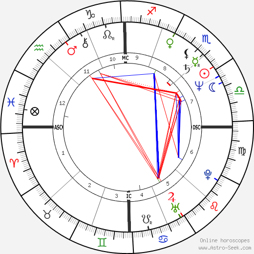 Mike Eruzione день рождения гороскоп, Mike Eruzione Натальная карта онлайн