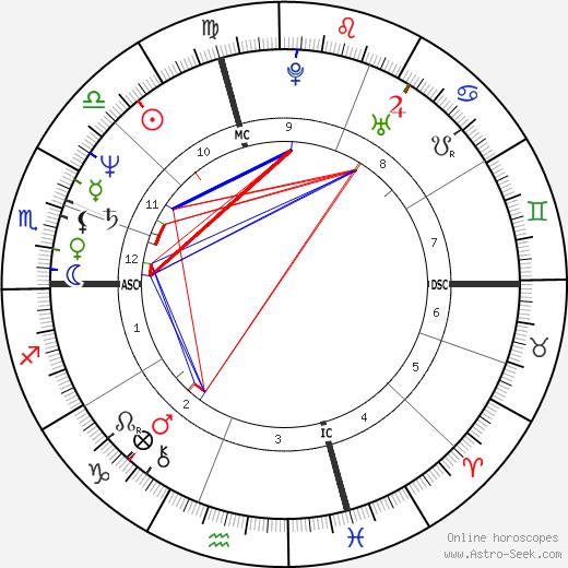 Milly Carlucci день рождения гороскоп, Milly Carlucci Натальная карта онлайн