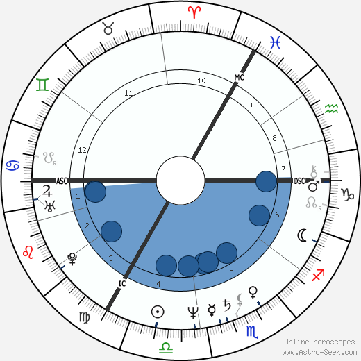 Monika Griefahn wikipedia, horoscope, astrology, instagram