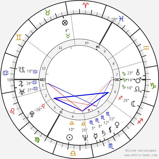 Monika Griefahn birth chart, biography, wikipedia 2019, 2020