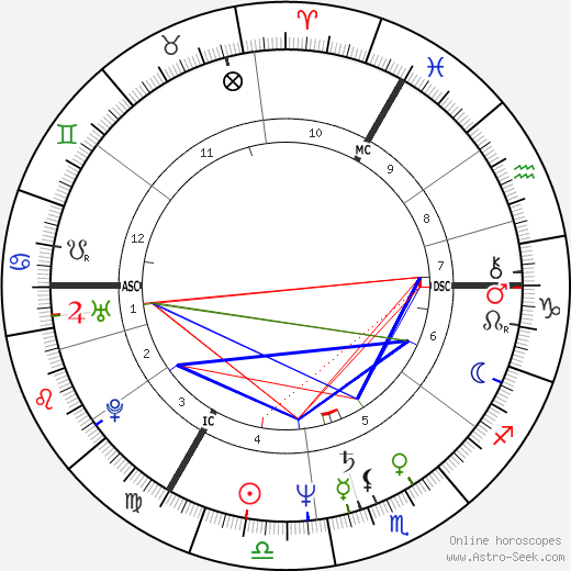 Monika Griefahn день рождения гороскоп, Monika Griefahn Натальная карта онлайн