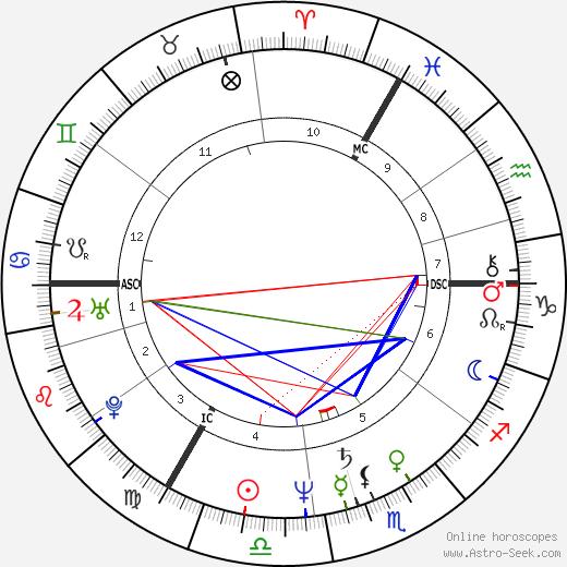 Monika Griefahn astro natal birth chart, Monika Griefahn horoscope, astrology