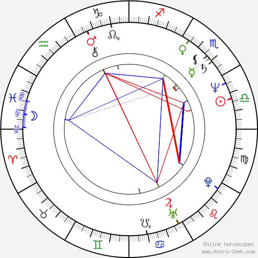Ondřej Havelka astro natal birth chart, Ondřej Havelka horoscope, astrology