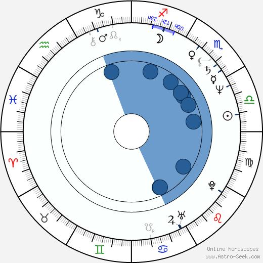 Paul Thomas Arnold wikipedia, horoscope, astrology, instagram
