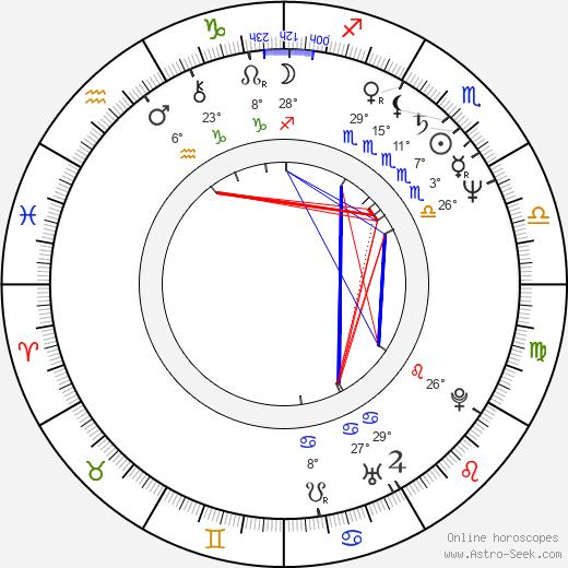 Peter Reichenbach birth chart, biography, wikipedia 2020, 2021