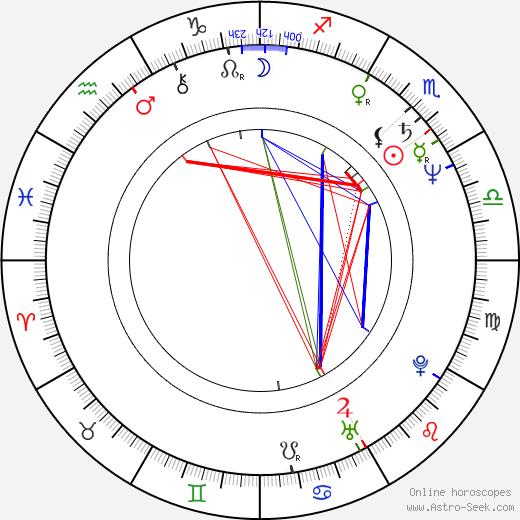 Peter Reichenbach birth chart, Peter Reichenbach astro natal horoscope, astrology