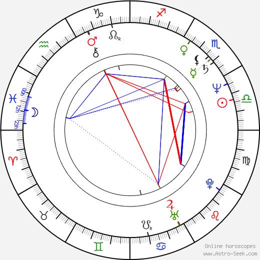 Рекха Rekha день рождения гороскоп, Rekha Натальная карта онлайн