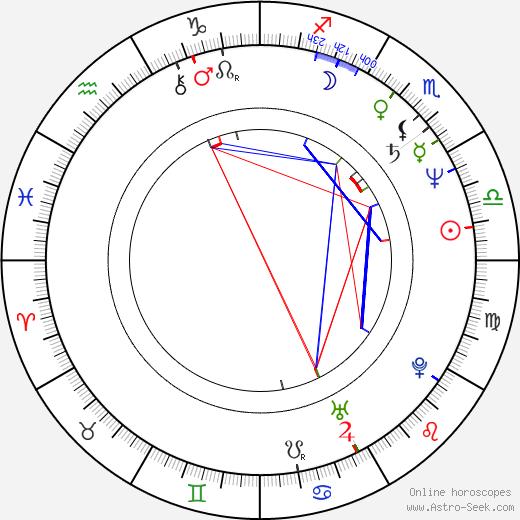 Robert Fischer birth chart, Robert Fischer astro natal horoscope, astrology