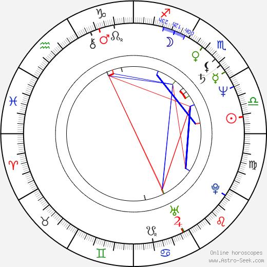 Roman Skamene день рождения гороскоп, Roman Skamene Натальная карта онлайн