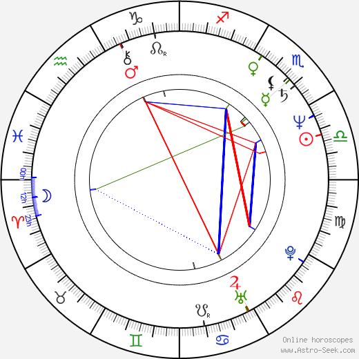Sascha Hehn день рождения гороскоп, Sascha Hehn Натальная карта онлайн