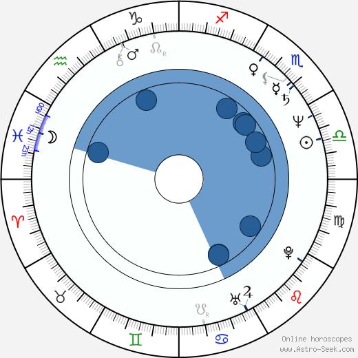 Scott Bakula wikipedia, horoscope, astrology, instagram