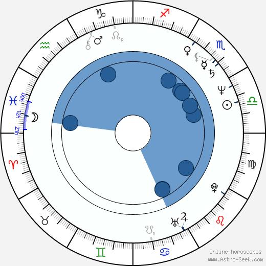 Sergey Snezhkin wikipedia, horoscope, astrology, instagram