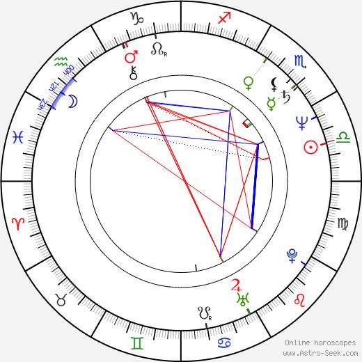 Stanislav Procházka Jr. birth chart, Stanislav Procházka Jr. astro natal horoscope, astrology