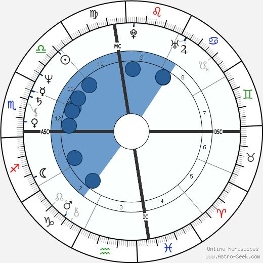 Stevie Ray Vaughan wikipedia, horoscope, astrology, instagram
