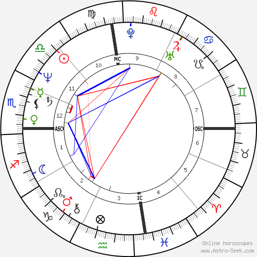 Стиви Рэй Вон Stevie Ray Vaughan день рождения гороскоп, Stevie Ray Vaughan Натальная карта онлайн
